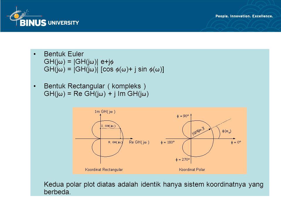 Bentuk Euler GH(j) = |GH(j)| e+j GH(j) = |GH(j)| [cos ()+ j sin ()]